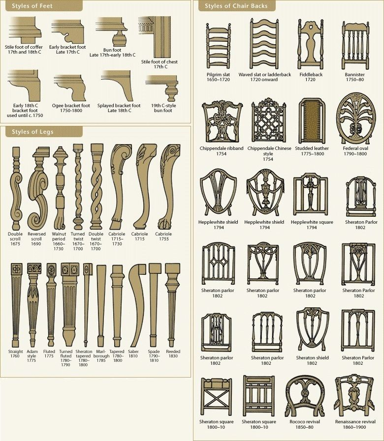 Furniture types and eras