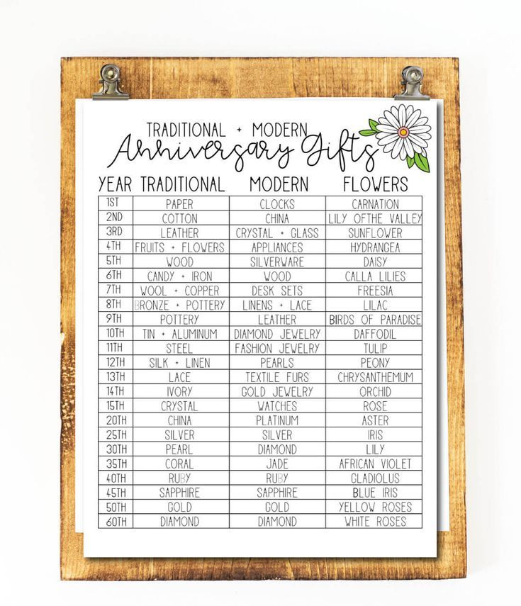 Anniversary Gifts By Year Anniversary gifts, Traditional