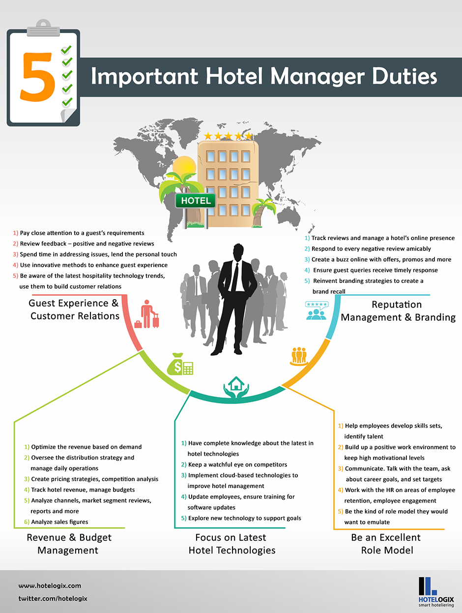 Top 5 Core Job Responsibilities Of A Hotel Manager Hotelogix Hotel Management Hotel Management Hospitality Hotel Operations Manager