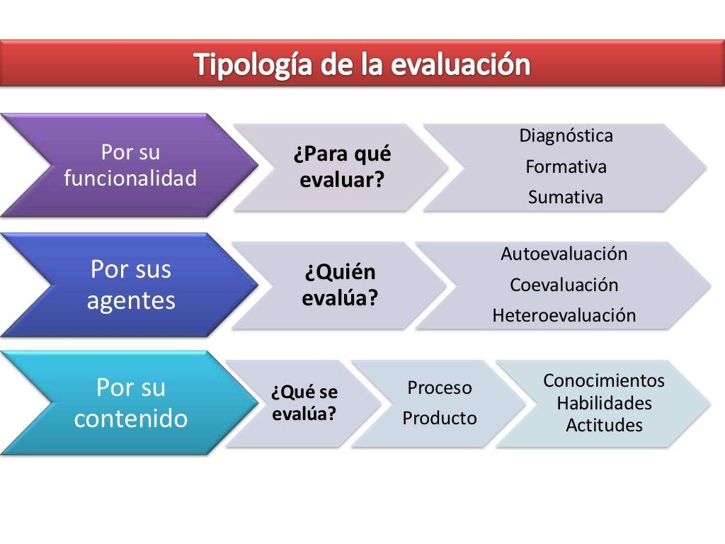 Tipología de la evaluación Evaluacion, Instrumentos de