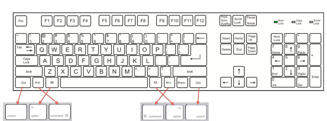 How to Use a Windows Keyboard With Your Mac | photography