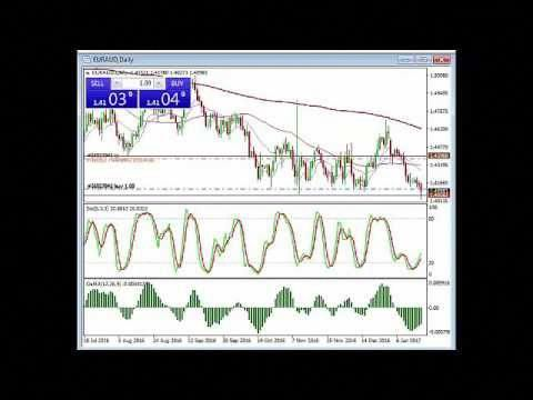 Stock market futures and forex