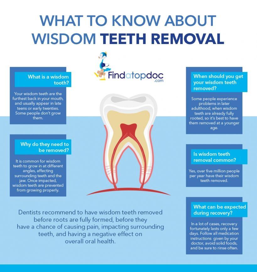 Wisdom Teeth Removal Infographic Wisdom Teeth Removal Wisdom Tooth Extraction Wisdom Teeth Recovery