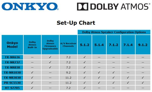 dolby atmos speaker configuration for onkyo tech you Home Theater TV Wiring Diagram Home Theater Wiring Guide