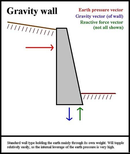 Retaining Wall Types Gravity Retaining Wall Retaining Wall