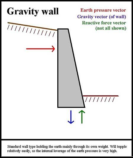 Retaining Wall Types Gravity Retaining Wall Retaining Wall