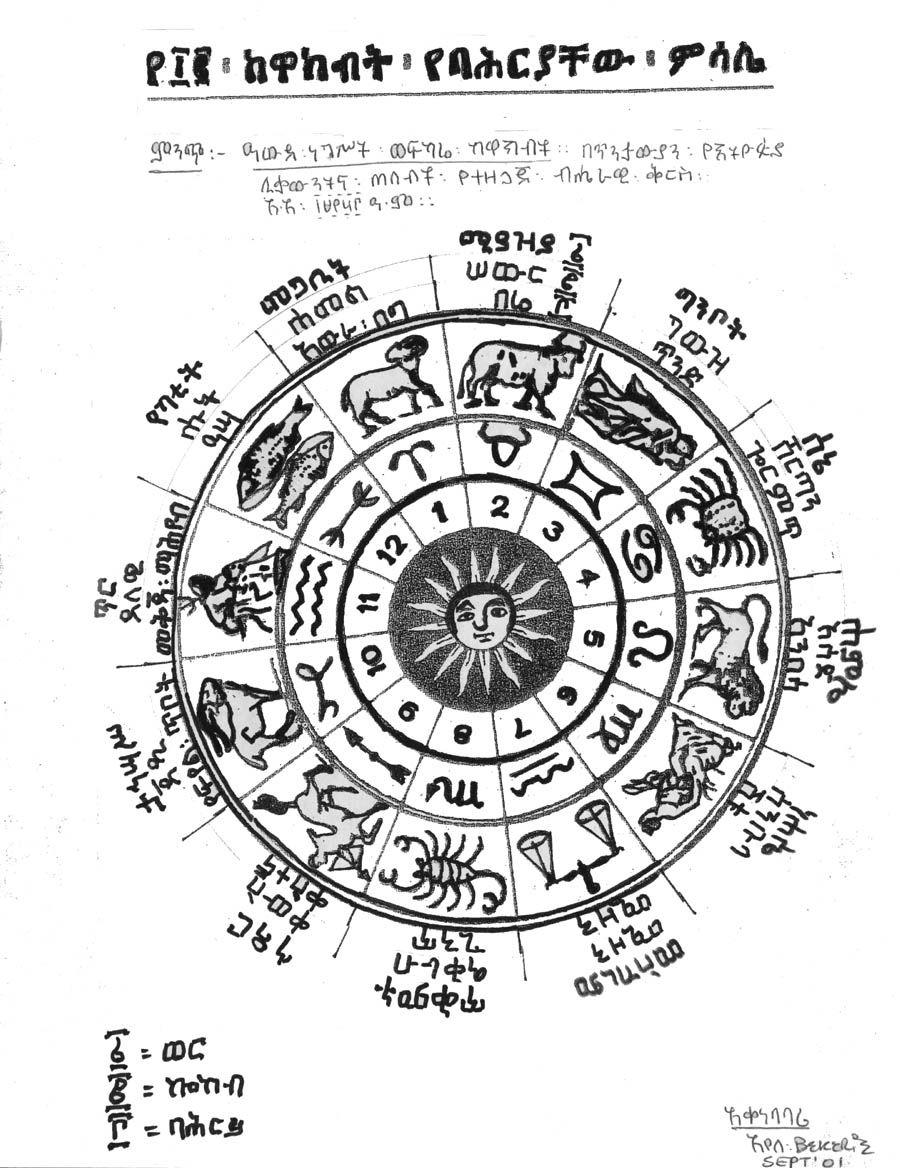 Ethiopian Astronomy Zodiac Zodiac Ethiopian Ancient Knowledge