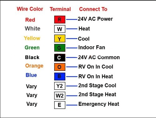 Wire Color Code Hvac - Wiring Diagram Save on