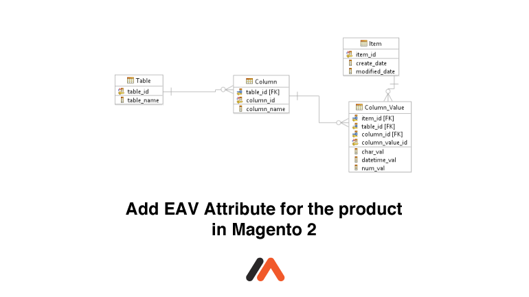 How To Add Eav Attribute For The Product In Magento 2 Magento Ads Attribute