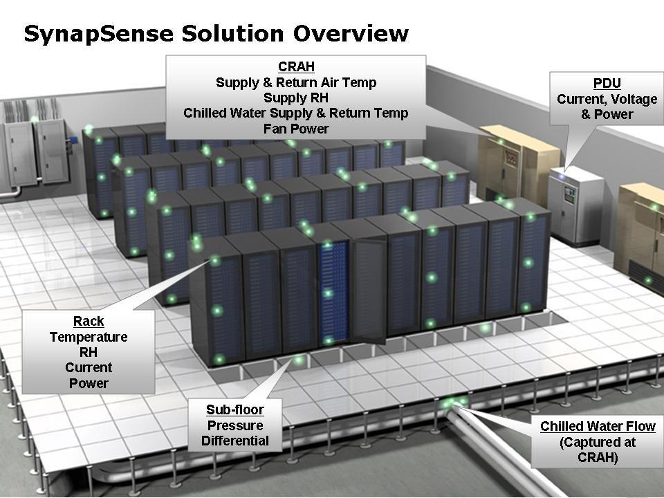 Data center layout design