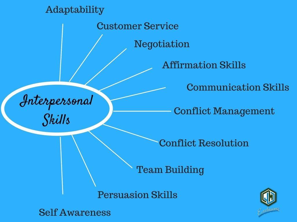 Interpersonal Skill Beginner Revised Guide Communication Skills Essay