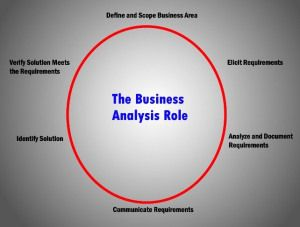 Role Of A Business Analyst  Business Analyst Business And Online