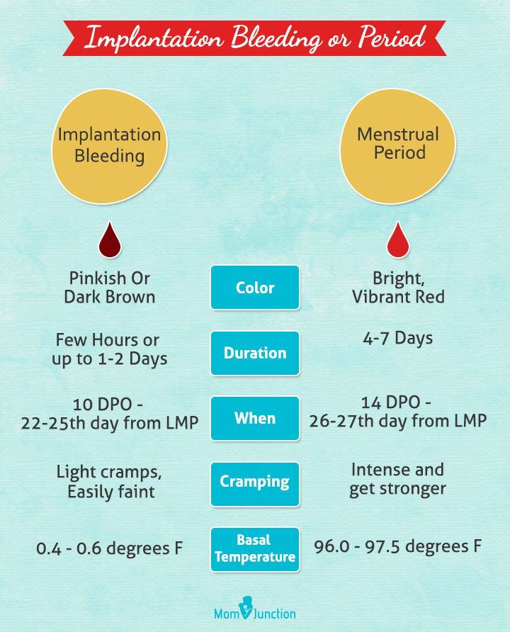 Implantation bleeding vs menstrual period also calculator when does occur rh pinterest