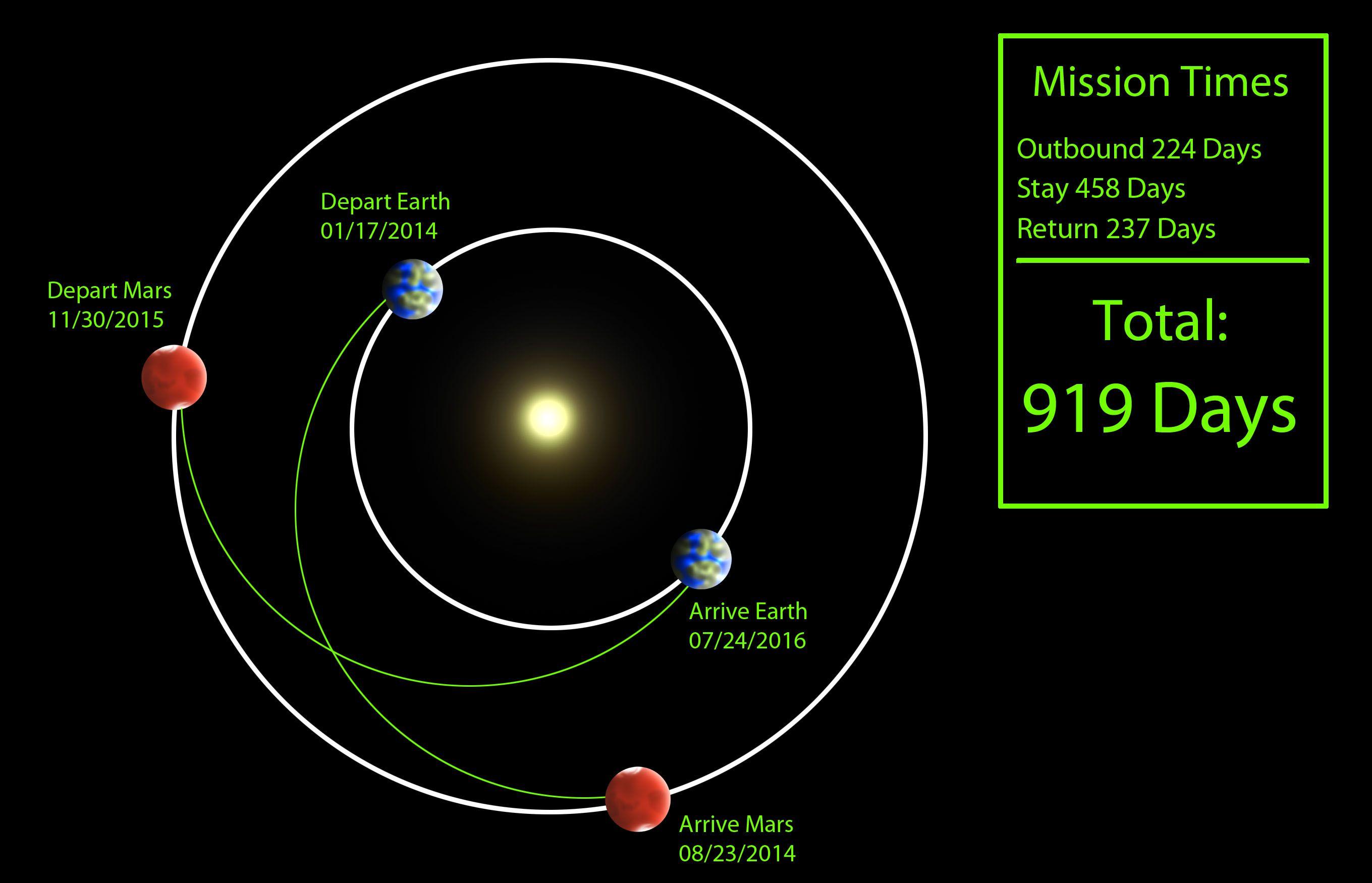 25b25b5d769e98522b804a8203acc436 - How Long Does It Take To Get Around The Earth