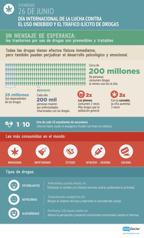 Hoy en el Día Internacional de la Lucha contra el uso indebido y el Tráfico Ilícito de Drogas, te compartimos estos datos.
