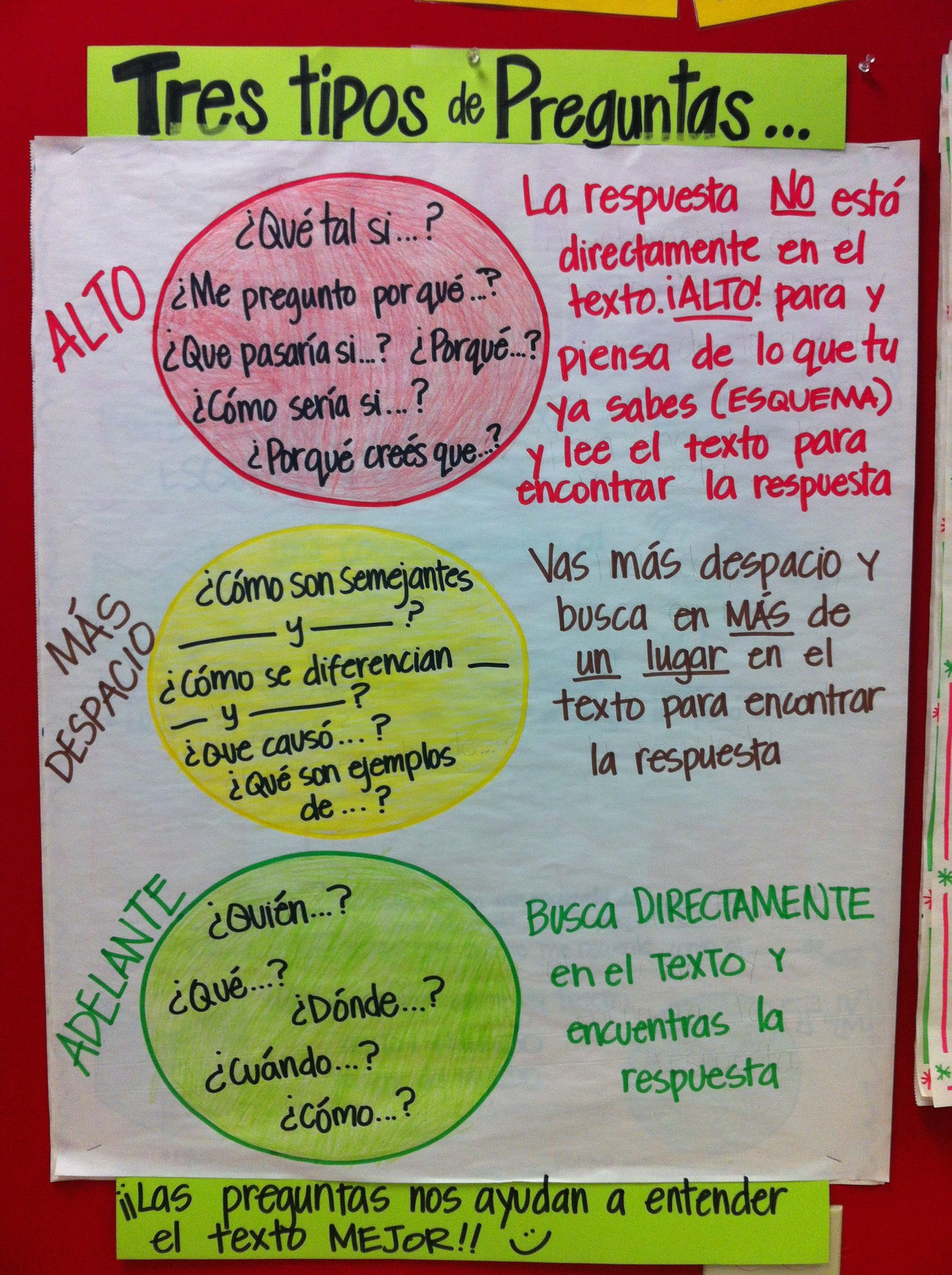 Tipos De Preguntas Types Of Questions Anchor Chart In Spanish