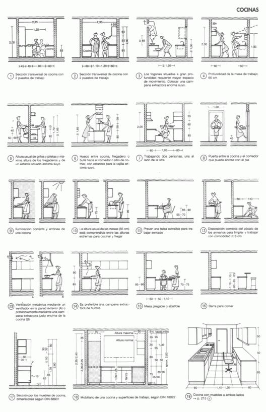 Conceptos básicos de la cocina actual, desarrollados por Ernst ...