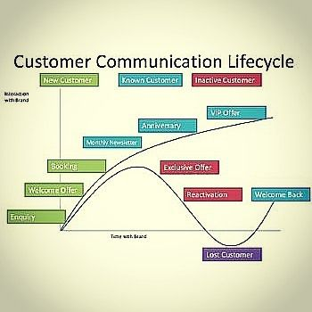 Customer Communication Lifecycle Source SmedigitalhubCom