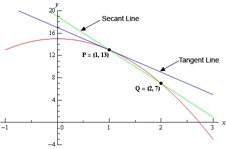 Secant Vs Tangent Calculus Math Notes Online Math For the calculation of napierian logarithm of a number, just enter the number and apply the function ln. pinterest