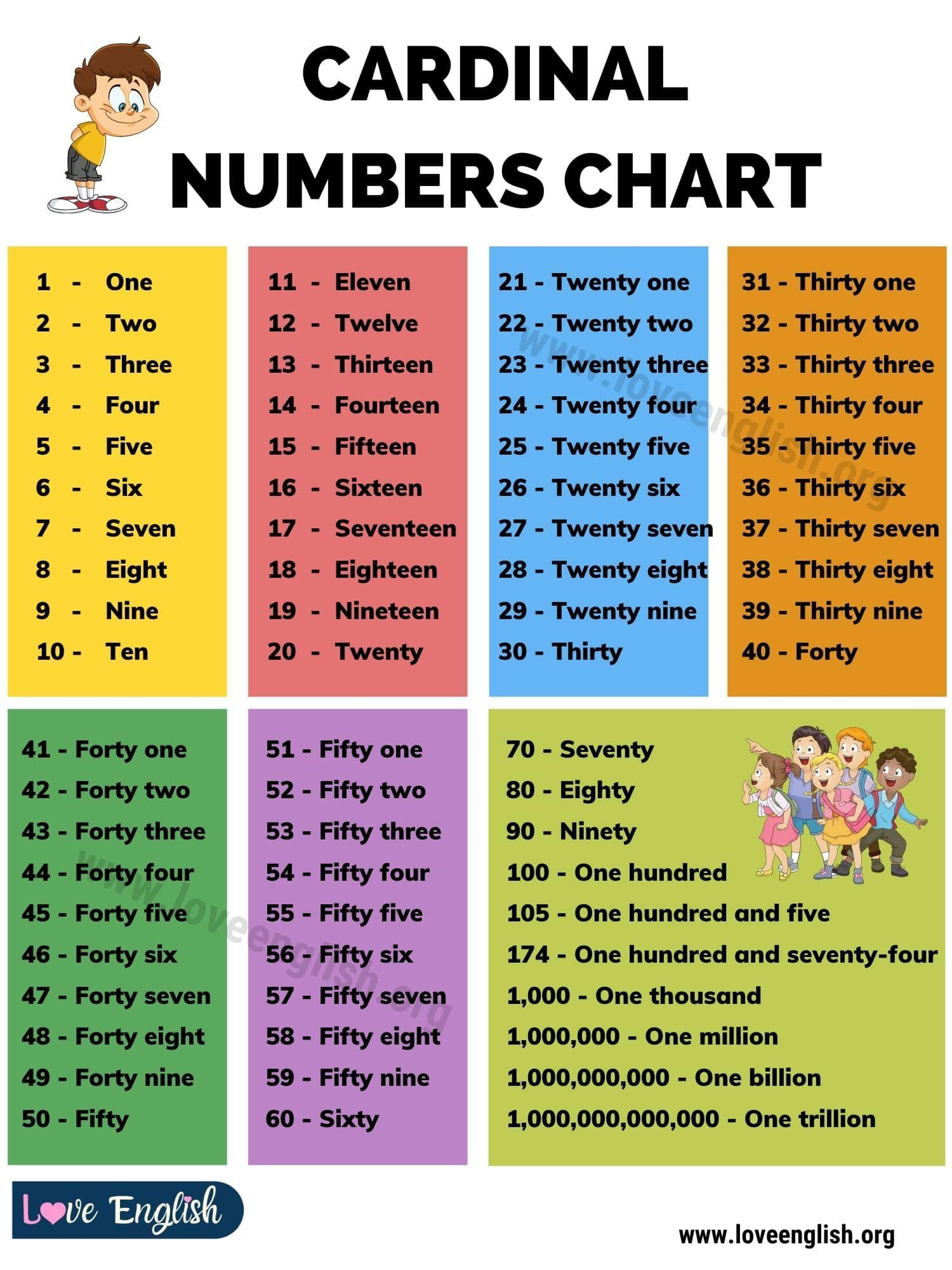 Cardinal Numbers How To Use Cardinal Numbers With Chart And Examples Love English Writing Out Numbers Learn English Words Learn English