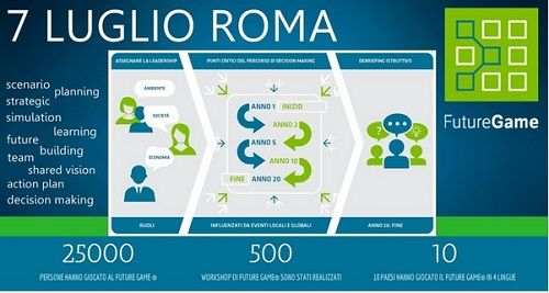 The Future Game Planning Workshop a Roma