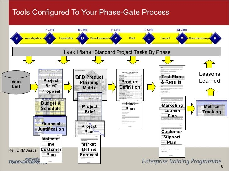 Tools Configured To Your Phase Gate Process Project Brief