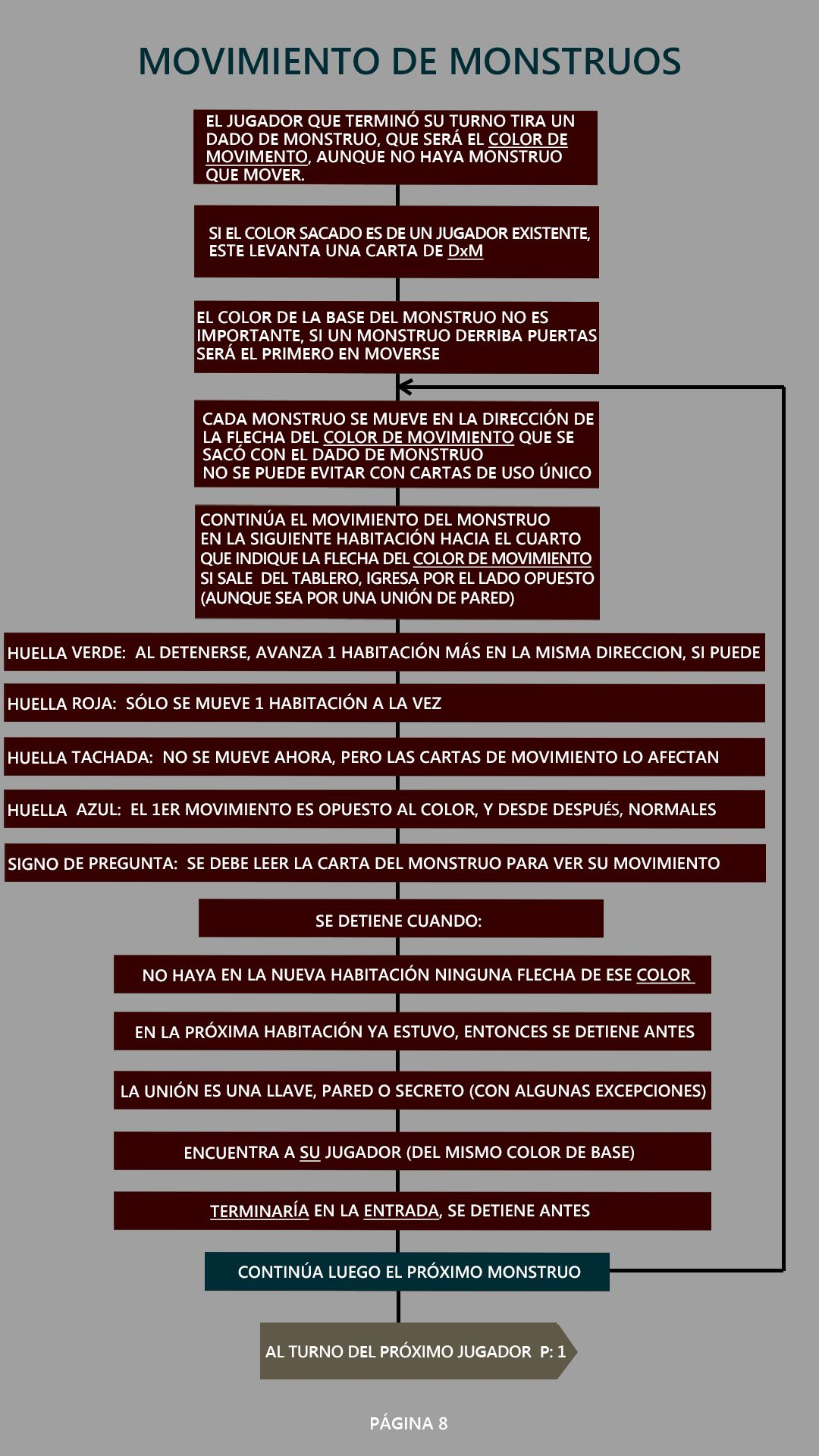 munchkin quest reglas hoja 7 | munchkin quest reglas | Pinterest