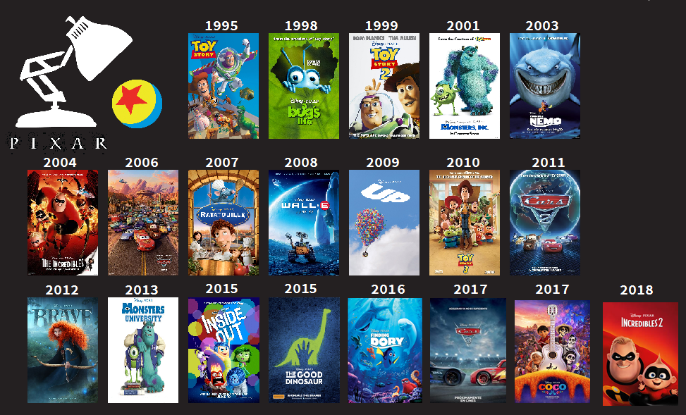 Image result for pixar