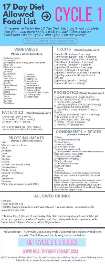17 Day Diet Cycle 1 Allowed Food List - Grocery List - - Free