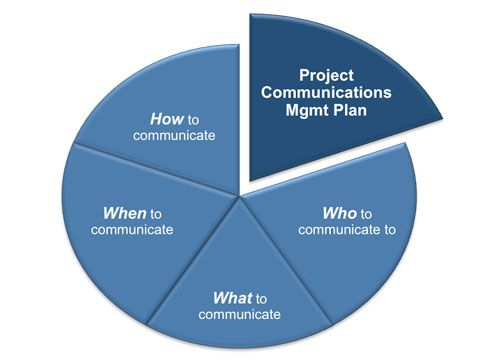Communication management plan template defines how in a project - management plan templates free