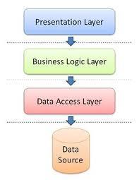 Good Interview Questions Website C Java Dotnet Interview Questions For All Fresher Expe2 Gave A Binary Tre Best Interview Questions Business Logic Binary Tree