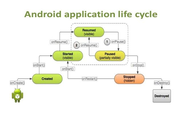 Android Application Lifecycle Android app development
