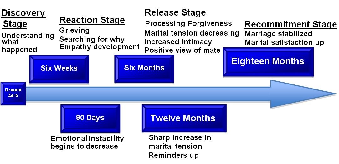 Stages of grief after an affair
