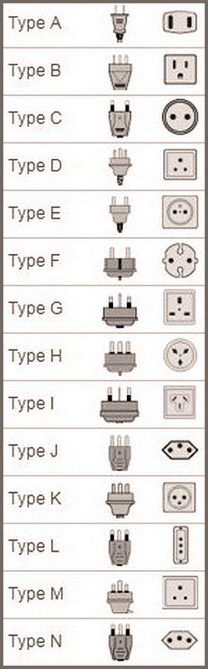electrical plug and socket types by country