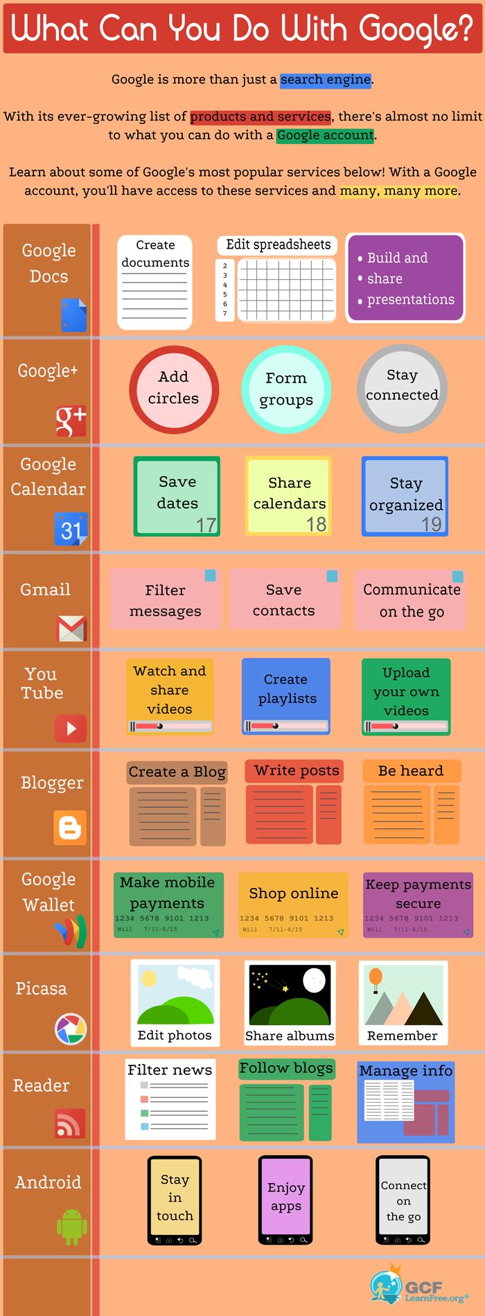 an infographic summarizing google services | google teach