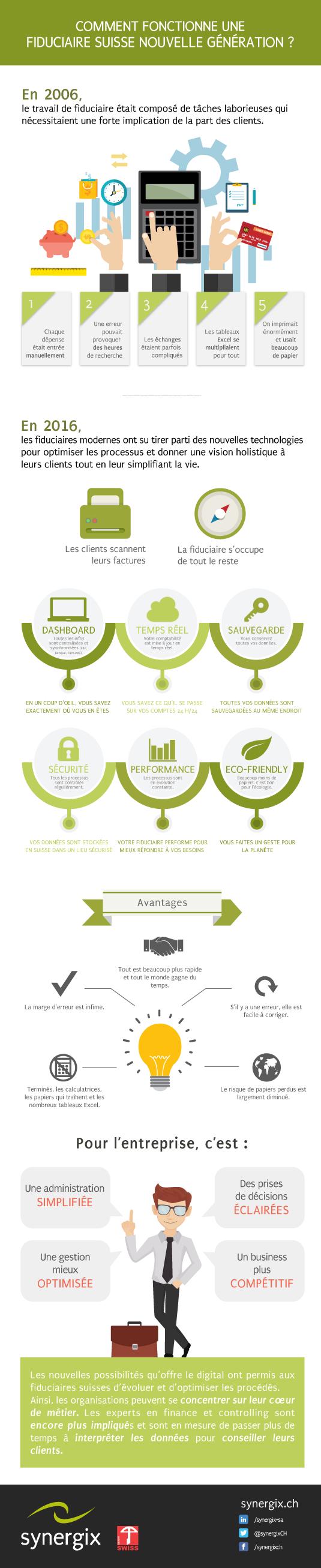 Infographie Comment Fonctionne Une Fiduciaire Suisse Nouvelle Generation Comptabilite Innovation Business