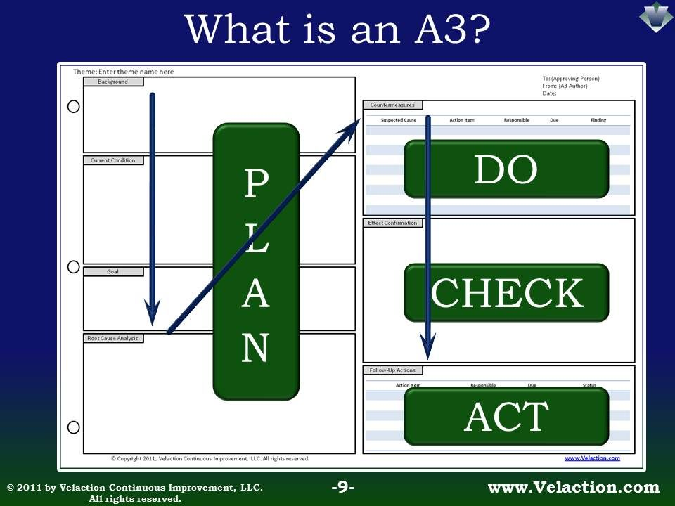 a3 process improvement template - the a3 process is a specific structured method of problem