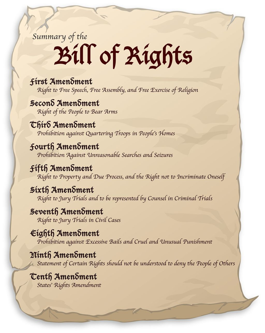 figure replicates the bill of rights scroll and lists the first ten