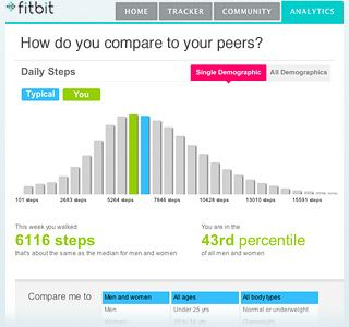 Get Access To Even More Data With Fitbit Premium With Images