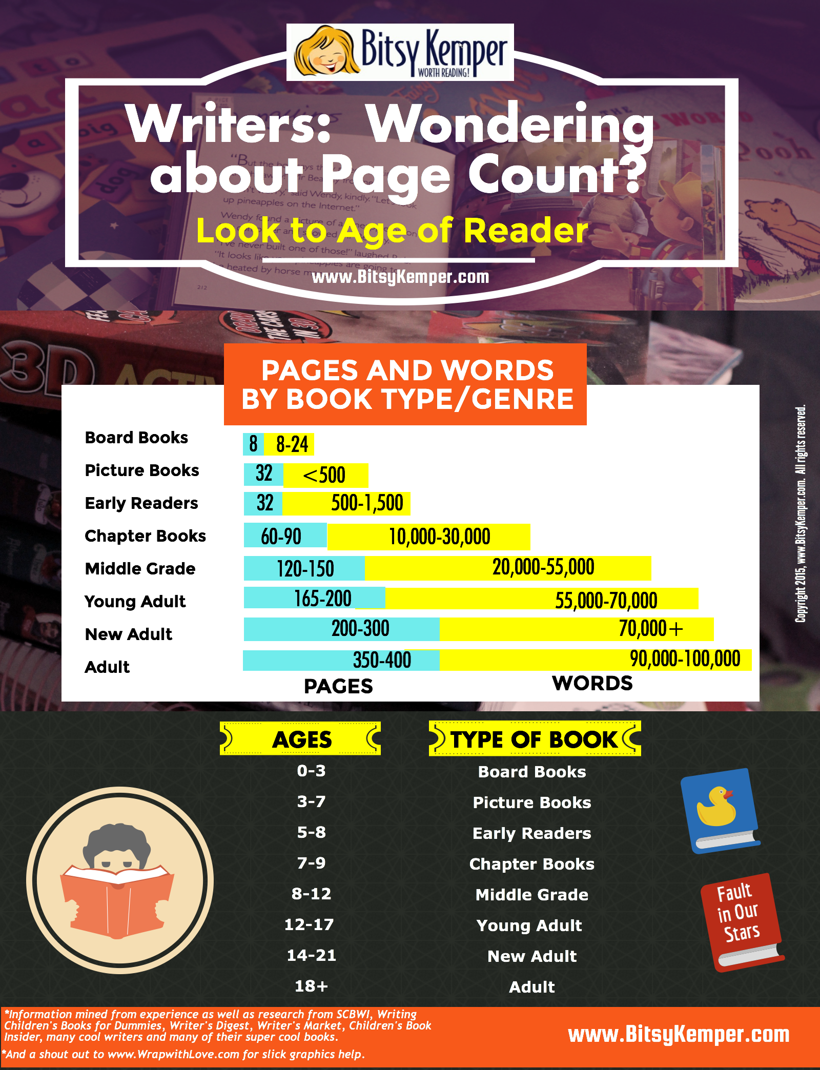 How Many Pages Should Your Manuscript Or Book Be Chapter Books Writing Books