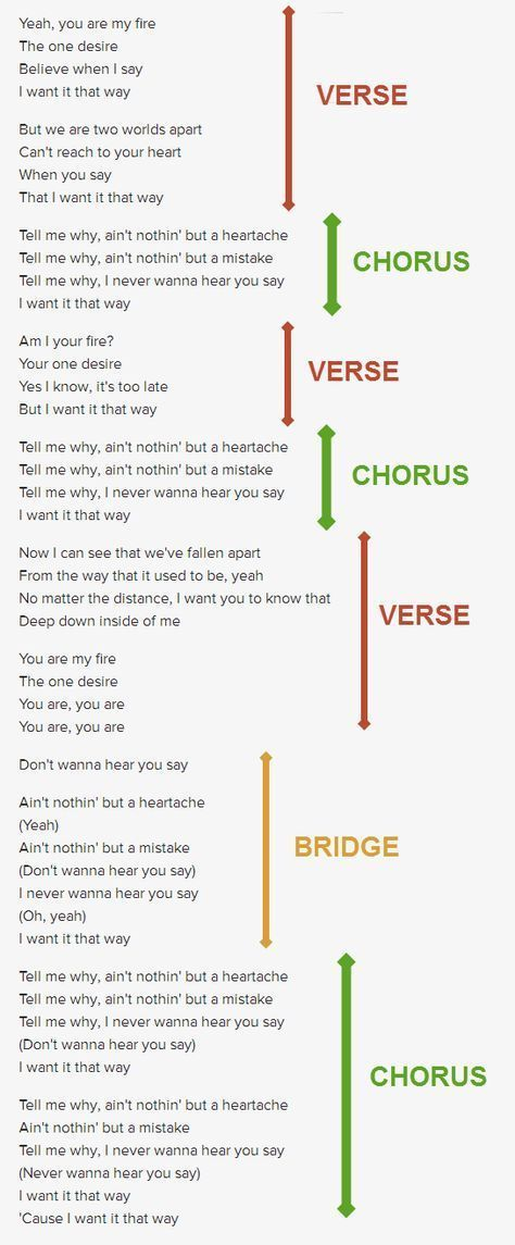 How to Write a Good Song: A Beginner s Guide to Songwriting ...