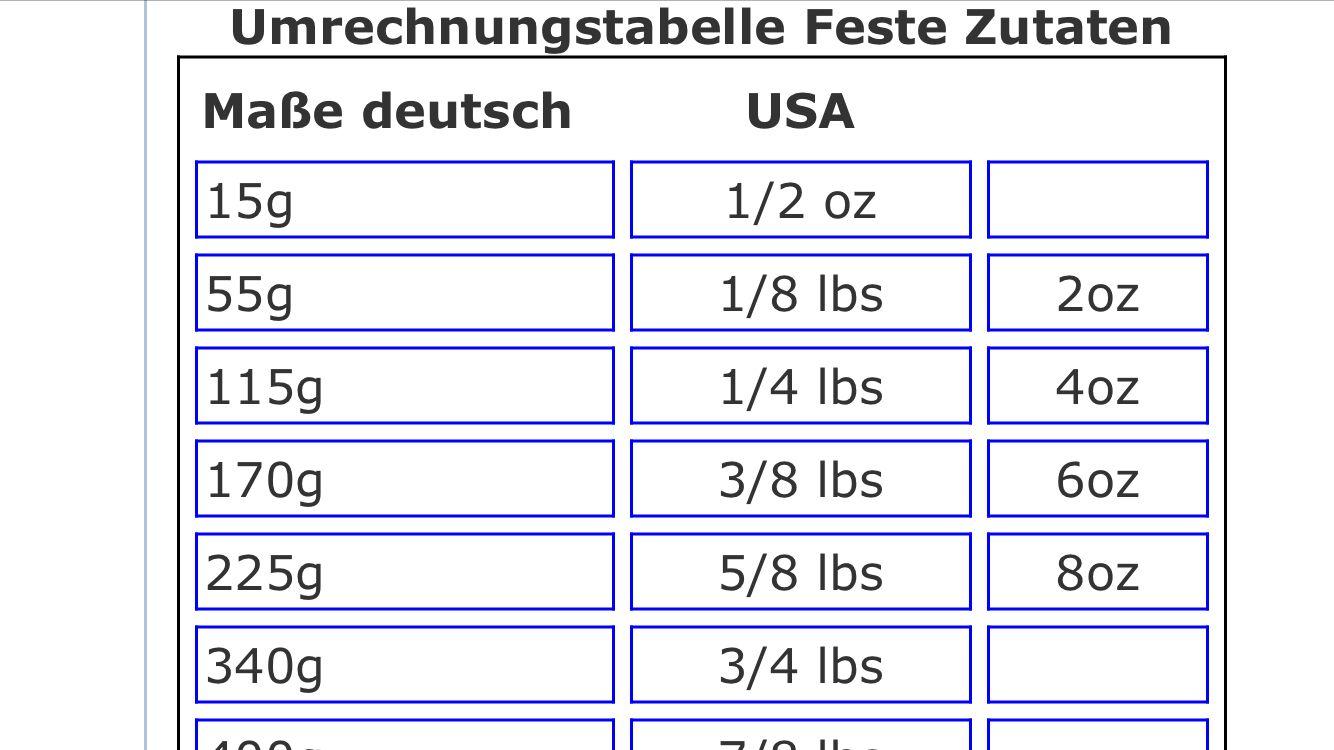 Maßeinheit | Umrechnung Maßeinheit USA | Pinterest | Maßeinheiten