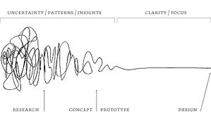 Bildergebnis für design thinking