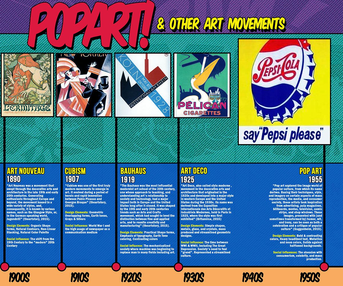 Pop Art Inspired Design History Timeline In