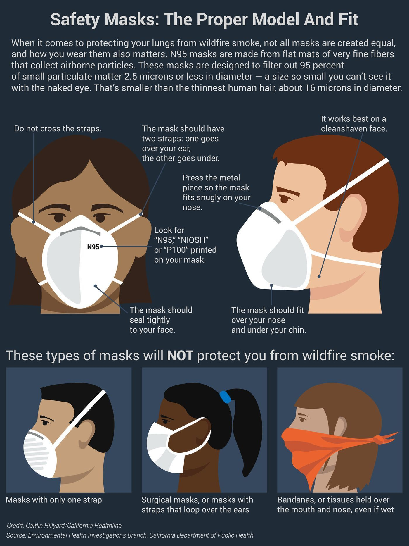 To protect your lungs from wildfire smoke, the mask you