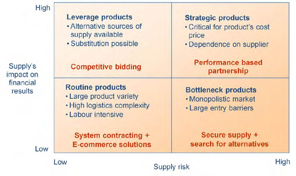 Purchasing strategies and Supplier Selection Chain