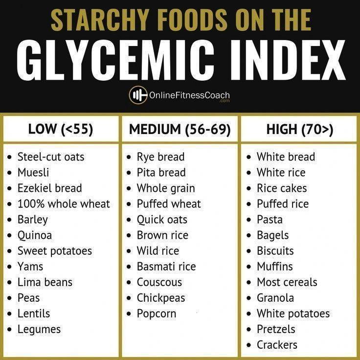 índice glicêmico       Gráfico de índice glicêmico        Tipos de vinos Más The Intermediate Powerlifting Program  Carnivore diet...
