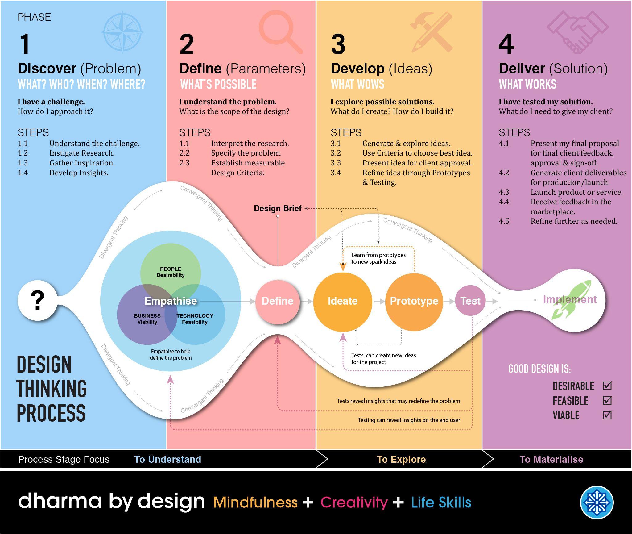 The Design Thinking Process | Design thinking process, Design thinking,  Design