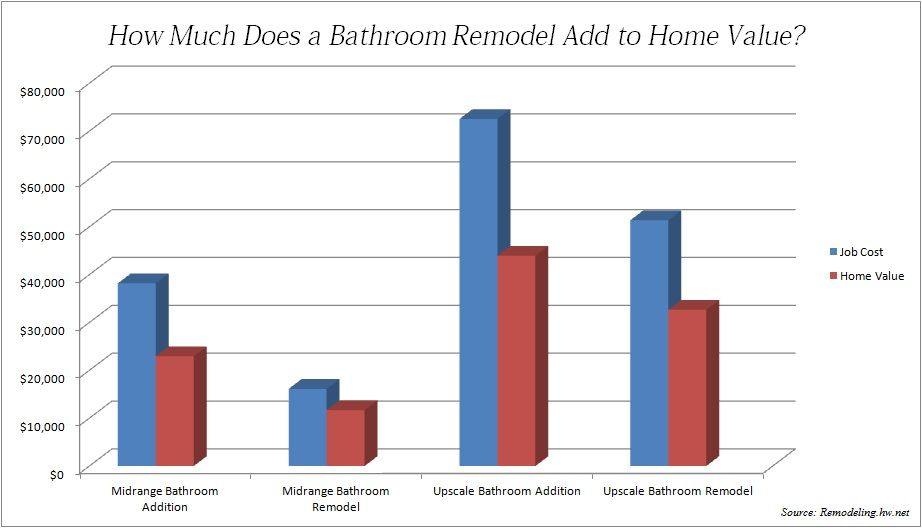 How Much Can A Bathroom Remodel Add To Property Value Bathrooms Remodel Upscale Bathroom Remodel