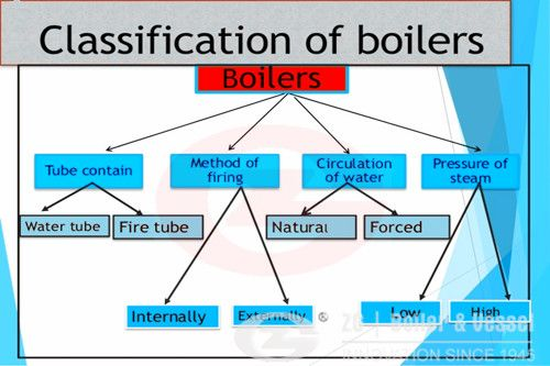 Classification of gas boiler and usage | Industrial boiler www ...